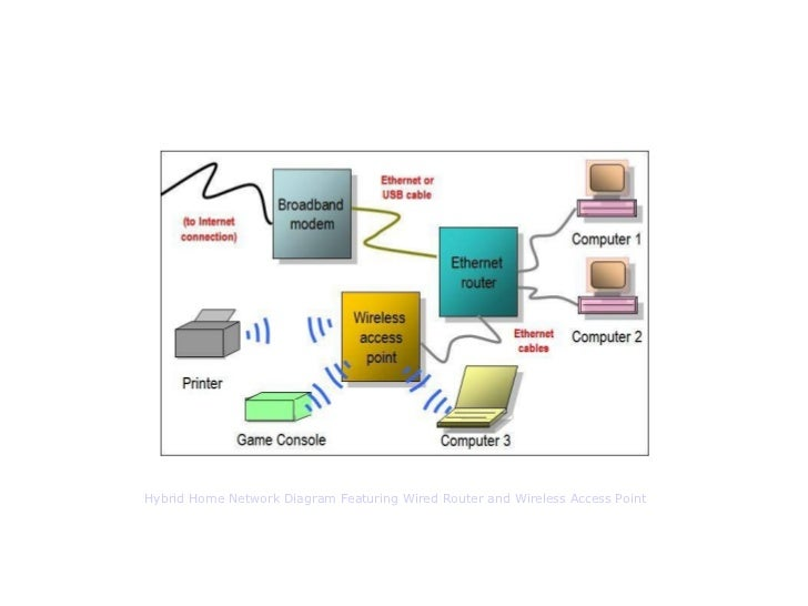 wired home network design home and landscaping design ethernet router network diagram by bradley mitchell wireless netwo