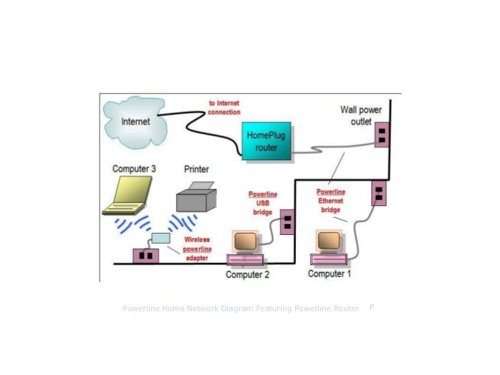 ethernet router network diagram by bradley mitchell wireless netwo powerline home network diagram featuring powerline router p