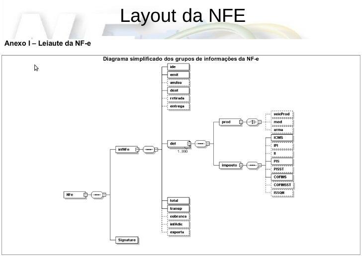 Layout Nfe