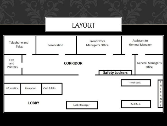 Layout Of Front Office Amp Various Sections Of Fo