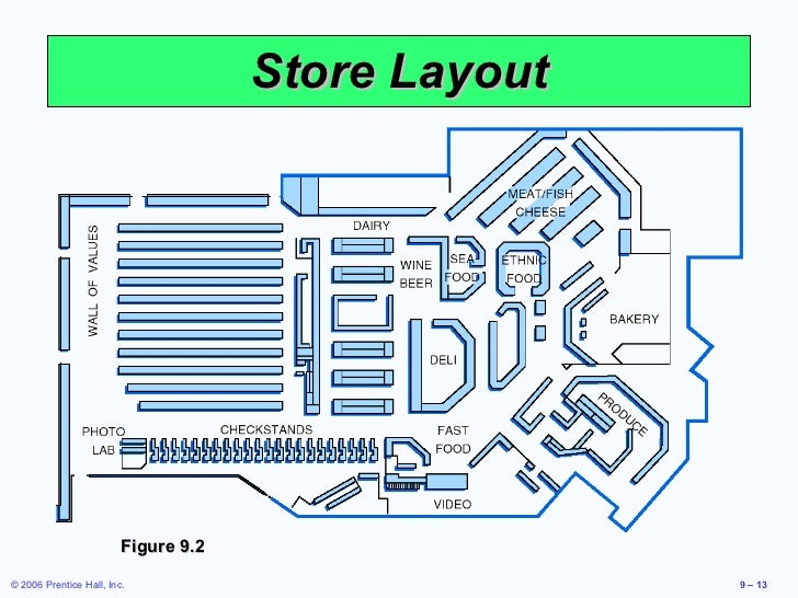 Layout strategies for Retail store layout design free