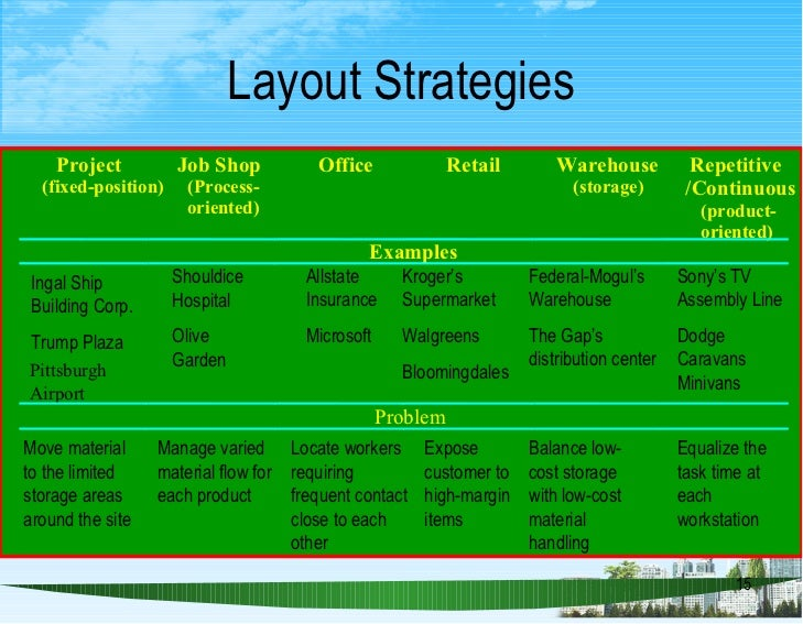 layout strategy -a system that addresses the layout requirements of stationary projects -project remains in one place and workers and equipment come to that one work area -eg ship, highway, a bridge, a house, and an operating table in a hospital.