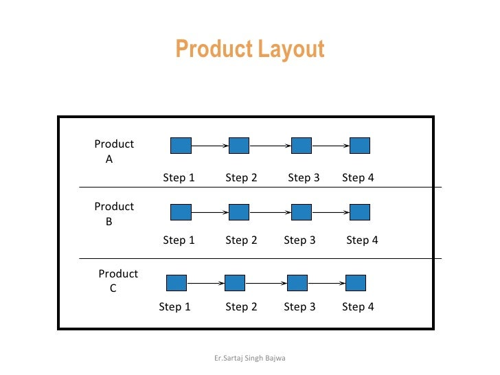 Product   Layout Product A Product B Product C Step 1 Step 1 Step 1 Step 2 Step 2 Step 2 Step 3 Step 3 Step 3 Step 4 Step ...