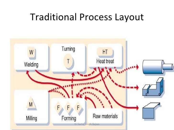 Traditional Process Layout Er.Sartaj Singh Bajwa