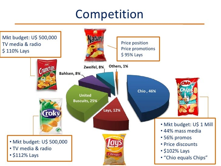 targeting market segments of lays chips in india The enterprise our customer manufactures and sells performance chemicals falling within three segments:  in today's competitive job market submit your cv.