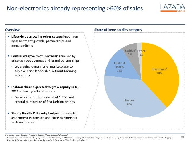 Lazada group report 2014 10 ccuart Images