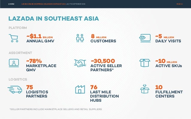 LAZADA - ONLINE SHOPPING & SELLING IN SOUTHEAST ASIA, JULY