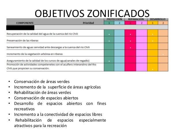 La zonificacion y el uso del suelo for 4 usos del suelo en colombia