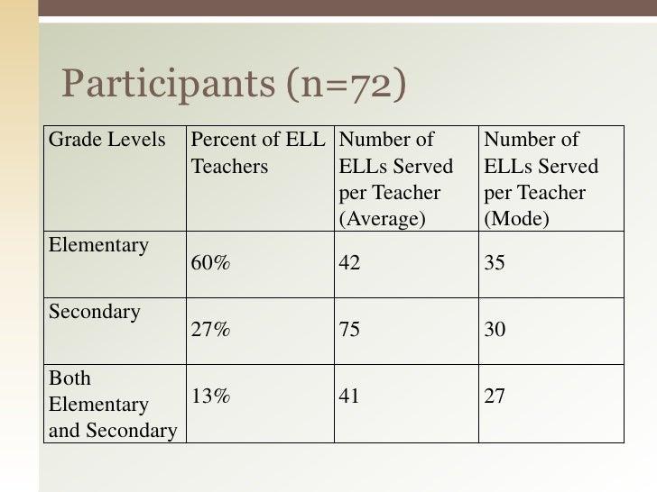 Collaborative Teaching Esl ~ Bell baecher s continuum of collaboration across esl