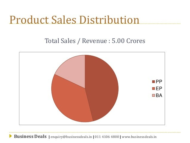 Customized Packaging facility in noida, is for Sale