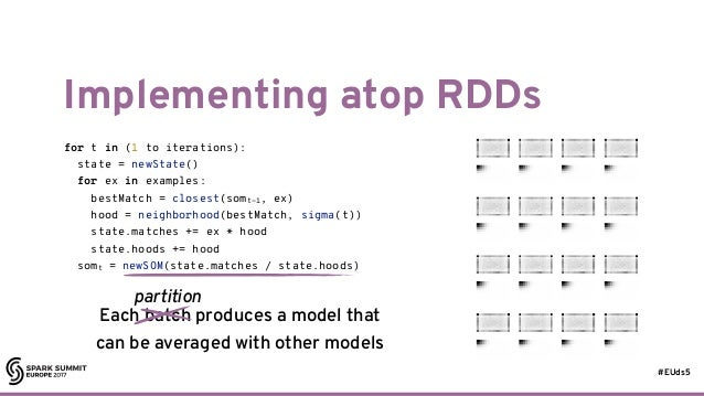 #EUds5 Implementing atop RDDs 28 for t in (1 to iterations): state = newState() for ex in examples: bestMatch = closest(so...