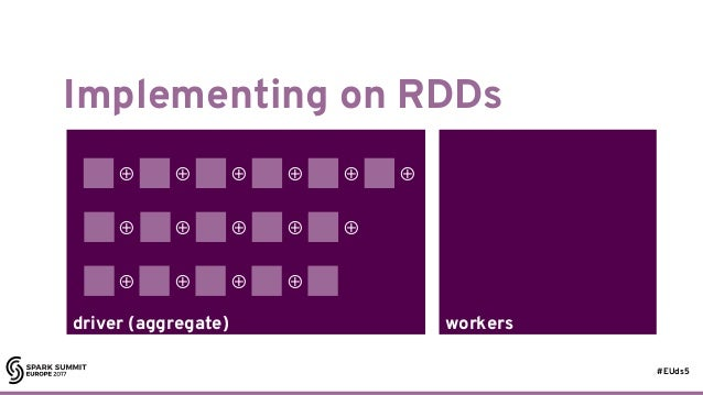 #EUds5 workersdriver (aggregate) Implementing on RDDs 38 ⊕ ⊕ ⊕ ⊕ ⊕ ⊕ ⊕ ⊕ ⊕ ⊕ ⊕ ⊕ ⊕ ⊕ ⊕