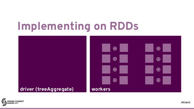 #EUds5 workersdriver (treeAggregate) Implementing on RDDs 40 ⊕ ⊕ ⊕ ⊕ ⊕ ⊕ ⊕ ⊕