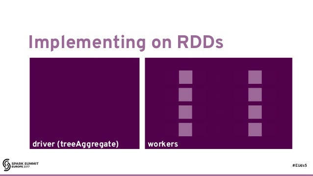 #EUds5 workersdriver (treeAggregate) Implementing on RDDs 41 ⊕ ⊕ ⊕ ⊕ ⊕ ⊕ ⊕ ⊕ ⊕ ⊕ ⊕ ⊕