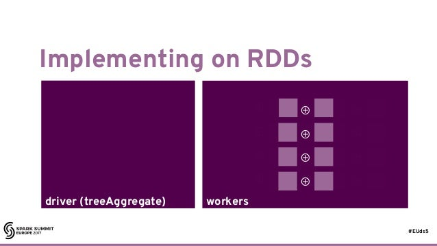 #EUds5 workersdriver (treeAggregate) Implementing on RDDs 42 ⊕ ⊕ ⊕ ⊕ ⊕ ⊕ ⊕ ⊕ driver (treeAggregate) ⊕ ⊕ ⊕ ⊕