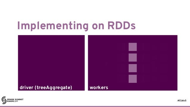 #EUds5 workersdriver (treeAggregate) Implementing on RDDs 43 ⊕ ⊕ ⊕ ⊕ ⊕ ⊕ ⊕ ⊕ ⊕ ⊕