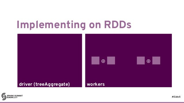 #EUds5 workersdriver (treeAggregate) Implementing on RDDs 44 ⊕ ⊕