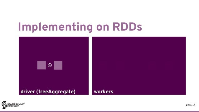 #EUds5 driver (treeAggregate) workers Implementing on RDDs 45 ⊕ ⊕⊕
