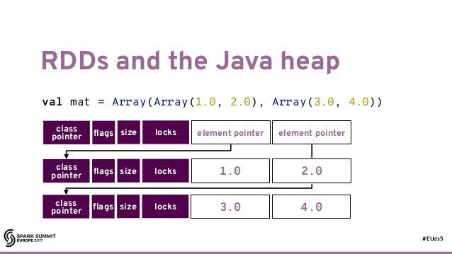 #EUds5 RDDs and the Java heap 56 val mat = Array(Array(1.0, 2.0), Array(3.0, 4.0)) class pointer flags size locks element ...