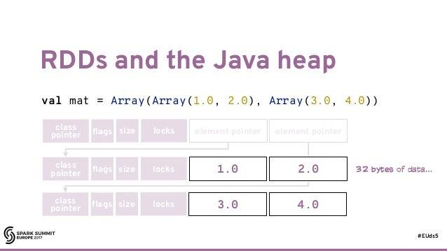 #EUds5 RDDs and the Java heap 57 val mat = Array(Array(1.0, 2.0), Array(3.0, 4.0)) class pointer flags size locks element ...