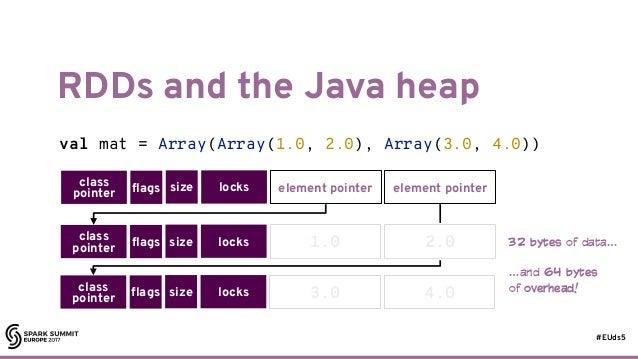 #EUds5 RDDs and the Java heap 58 val mat = Array(Array(1.0, 2.0), Array(3.0, 4.0)) class pointer flags size locks element ...