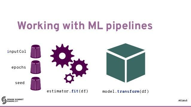 #EUds5 Working with ML pipelines 64 estimator.fit(df) model.transform(df) inputCol epochs seed