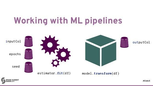 #EUds5 Working with ML pipelines 64 estimator.fit(df) model.transform(df) inputCol epochs seed outputCol