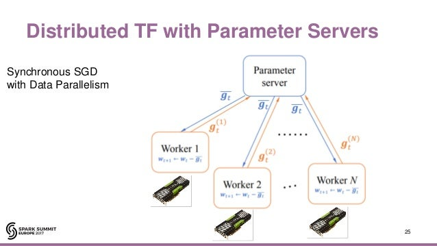 Apache Spark and Tensorflow as a Service with Jim Dowling