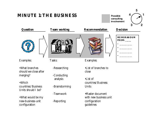 MINUTE 1: THE BUSINESS 5 1 23 4 MEMORANDUM FROM: _____ • ___________ • ___________ • ___________ • ___________ Question Re...