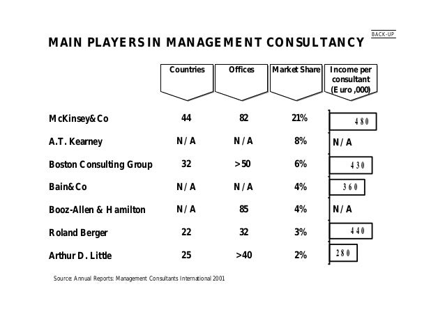 MAIN PLAYERS IN MANAGEMENT CONSULTANCY McKinsey&Co A.T. Kearney Boston Consulting Group Bain&Co Booz-Allen & Hamilton Rola...