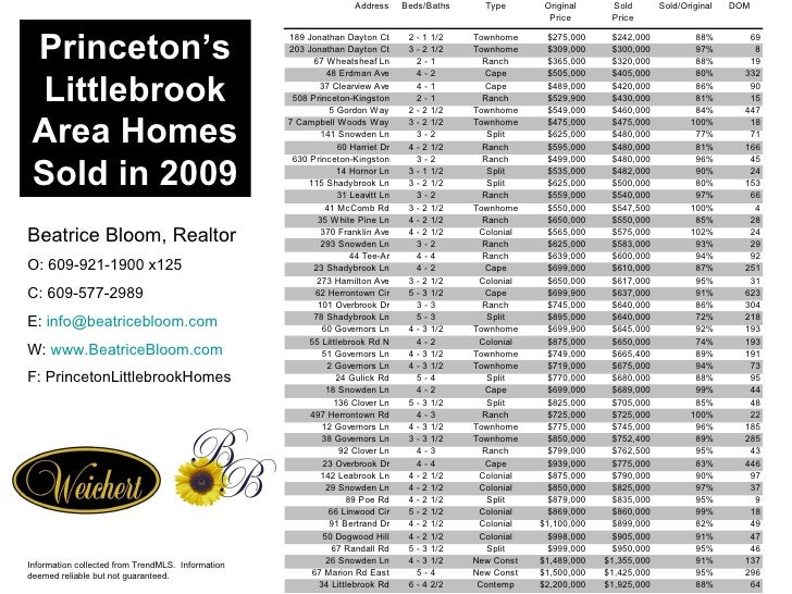 Princeton's Littlebrook Area Homes Sold in 2009 Beatrice Bloom, Realtor O: 609-921-1900 x125 C: 609-577-2989 E:  [email_ad...