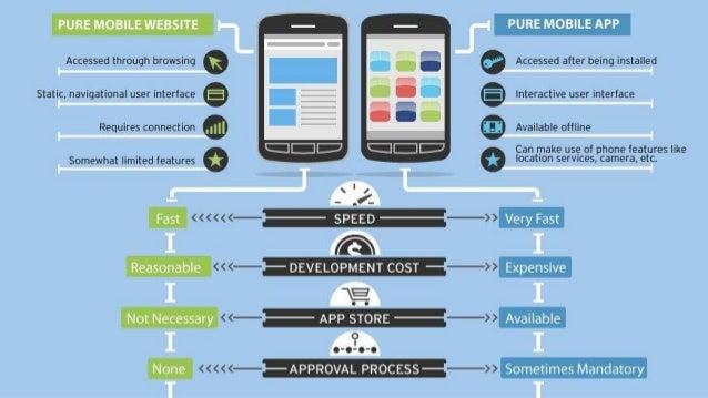 Победа iPad / планшеты и смартфоны — Сложности в области мобильного маркетинг
