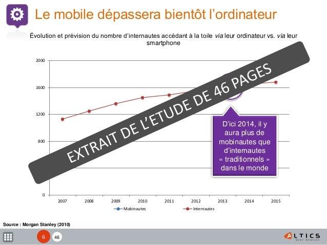 XX 0 400 800 1200 1600 2000 2007 2008 2009 2010 2011 2012 2013 2014 2015 Mobinautes Internautes Source : Morgan Stanley (2...