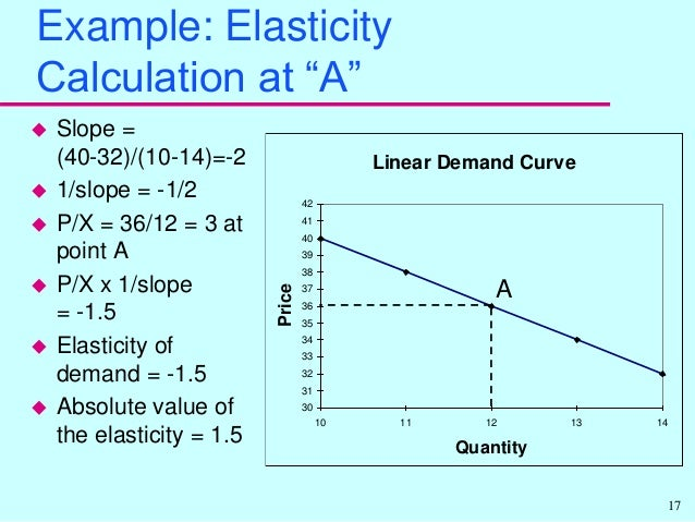 Elasticity Of Supply And Demand And Normal Use In Daily Life