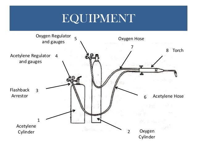 l c related in mre eng oxyacetylene process. Black Bedroom Furniture Sets. Home Design Ideas