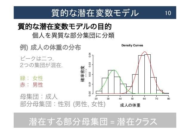 質的な潜在変数モデル  10 質的な潜在変数モデルの目的 個人を異質な部分集団に分類 潜在する部分母集団  =  潜在クラス Density Curves Data Density 20 30 40 50 60 70 80 0...