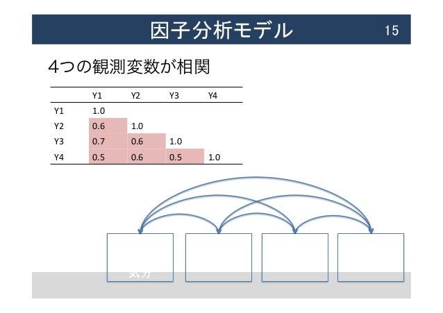 因子分析モデル  15 4つの観測変数が相関 Y1   抑うつ   気分 Y2   快の欠落    Y3   睡眠不足    Y4   体重低下    Y1  Y2  Y3  Y4 Y1  ...