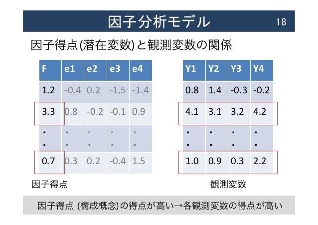 因子分析モデル  18 因子得点(潜在変数)と観測変数の関係 F  e1  e2  e3  e4 1.2  -‐0.4 0.2  -‐1.5 -‐1.4 3.3  0.8  -‐0.2 -‐0.1 0....