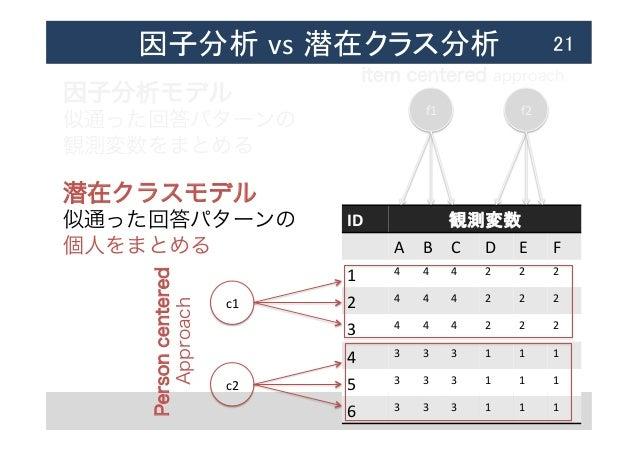 因子分析 vs 潜在クラス分析  21 ID  観測変数 A  B  C  D  E  F 1  4  4  4  2  2  2 2   4  4  4  2  2  2 3  4  4...