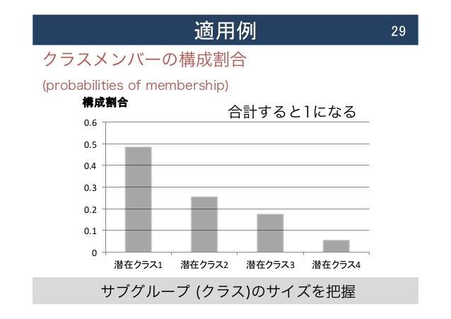 適用例  29 クラスメンバーの構成割合 (probabilities of membership) 0   0.1   0.2   0.3   0.4   0.5   0.6   潜在クラス1   潜在クラ...