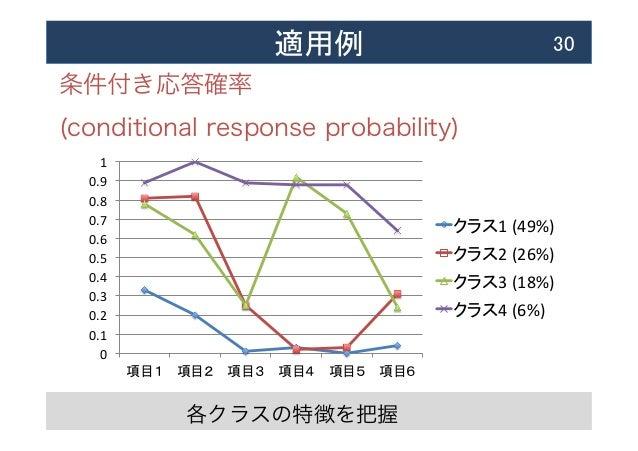 適用例  30 条件付き応答確率 (conditional response probability) 各クラスの特徴を把握 0   0.1   0.2   0.3   0.4   0.5   0.6   0.7...