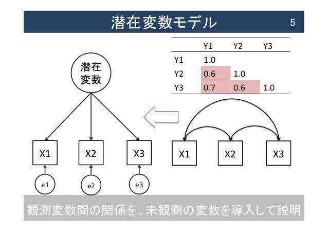 観測変数間の関係を、未観測の変数を導入して説明 潜在変数モデル  5 X1  X2  X3 潜在   変数 e1  e2  e3 X1  X2  X3 Y1  Y2  Y3 Y1  1.0 Y2  0....