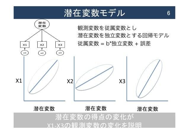 潜在変数の得点の変化が   X1-‐X3の観測変数の変化を説明 潜在変数モデル  6 潜在変数   潜在変数   潜在変数   X1  X2  X3 X1 X2 X3 %  e1 e2 e3 観測変数を従属変数と...