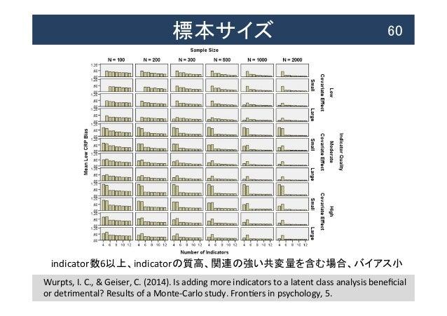 標本サイズ  60 Wurpts,  I.  C.,  &  Geiser,  C.  (2014).  Is  adding  more  indicators  to  a  late...