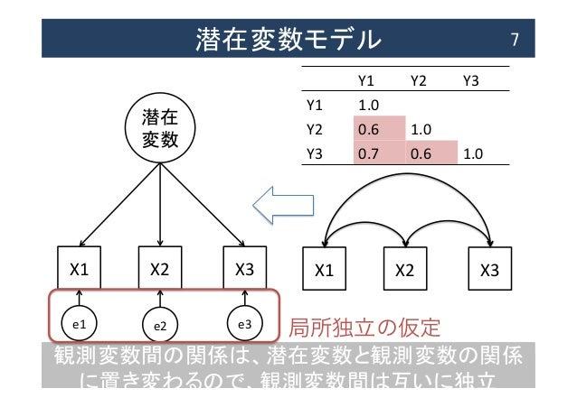 観測変数間の関係は、潜在変数と観測変数の関係 に置き変わるので、観測変数間は互いに独立 潜在変数モデル  7 X1  X2  X3 潜在   変数 e1  e2  e3 X1  X2  X3 Y1  Y2  Y...