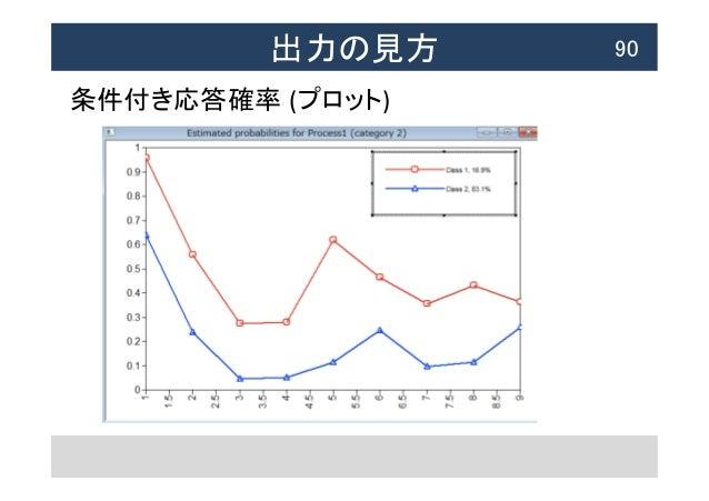 出力の見方  90 条件付き応答確率 (プロット)