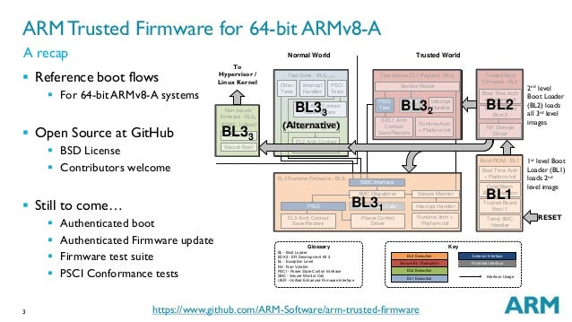 LCA14: LCA14-102: Adopting ARM Trusted Firmware