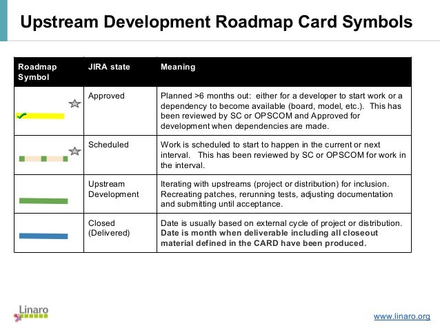 LCA14: LCA14-103: Roadmap changes on road food, road symbols, road life, road structure, road pattern, road science,