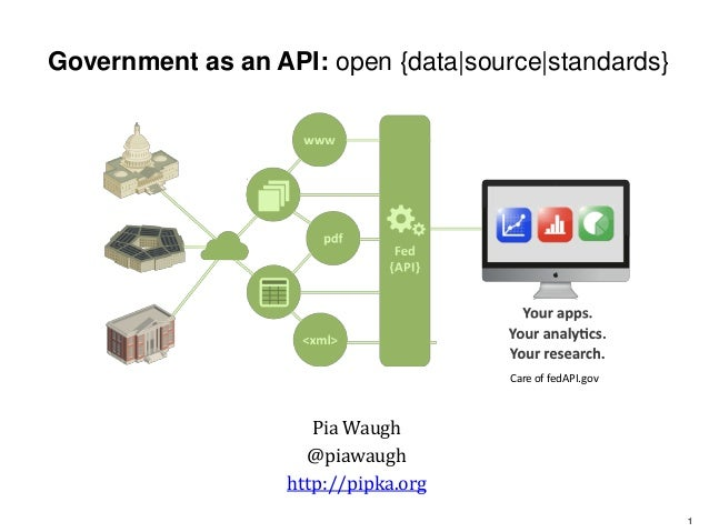 11 Government as an API: open {data|source|standards} Pia Waugh @piawaugh http://pipka.org Care of fedAPI.gov