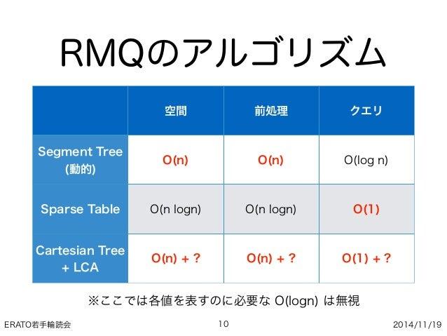 ERATO若手輪読会 2014/11/19 RMQのアルゴリズム 10 空間 前処理 クエリ Segment Tree (動的) O(n) O(n) O(log n) Sparse Table O(n logn) O(n logn) O(1) ...